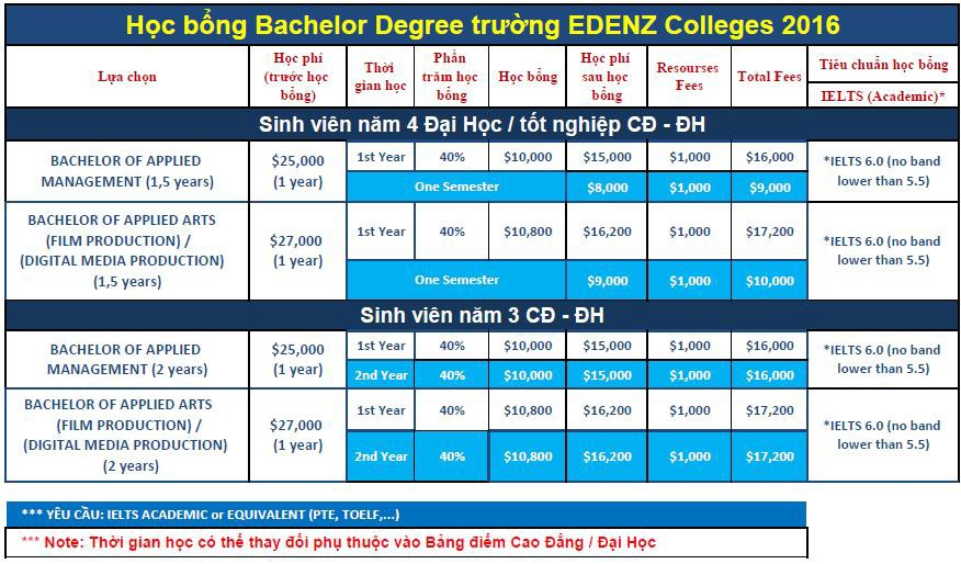 EDENZ COLLEGE – MỘT LỰA CHỌN