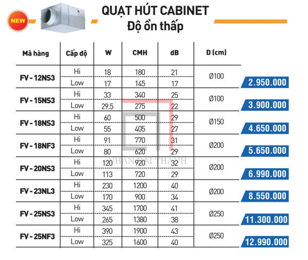catalogue quạt hút cabinet panasonic