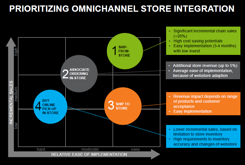 omnichannel_store_integration_priority