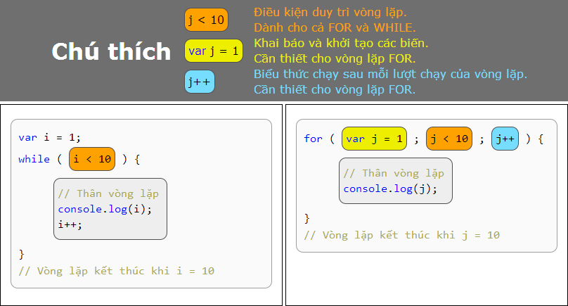 Cac loai vong lap javascript can ban hinh anh 1