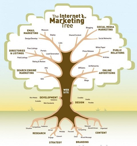 online-internet-marketing-tree