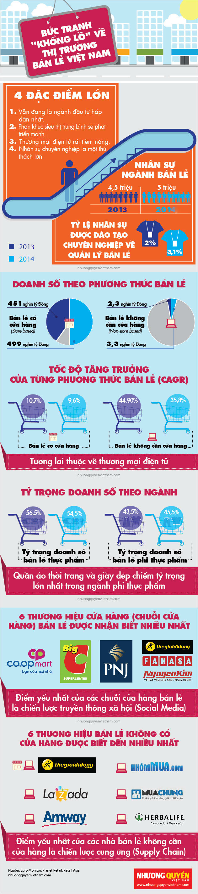 infographic-buc-tranh-khong-lo-ve-thi-truong-ban-le-viet-nam