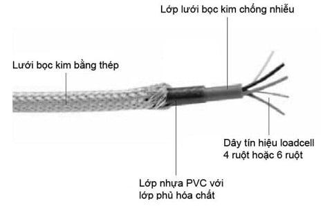 Dây cáp tín hiệu chống chuột cho cân điện tử